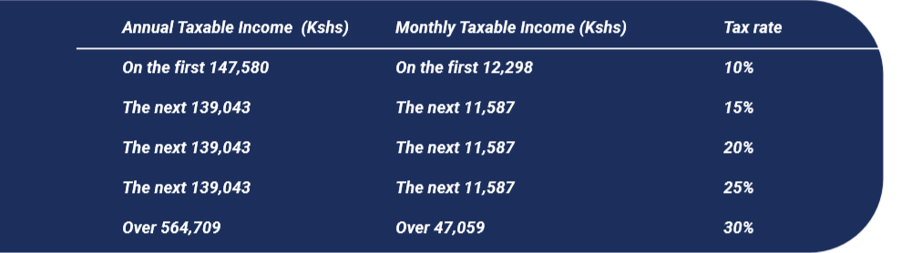 Old rates as per the Income Tax Act