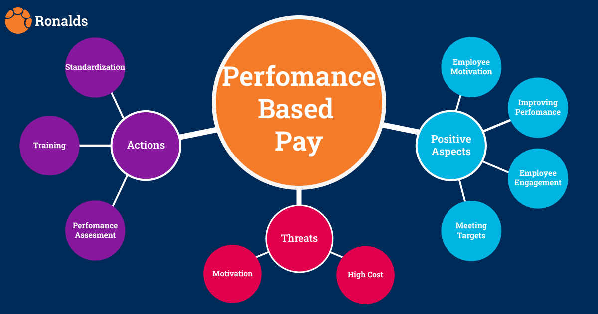 PERFORMANCE BASED REMUNERATION SYSTEMS MAKING PAYROLL OUTSOURCING A NO BRAINER.